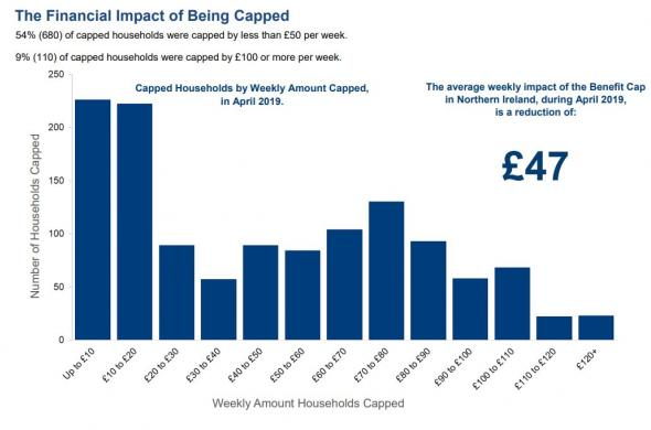 Benefit cap table showing amounts capped